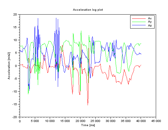 Plot accelerations from CSV file with Scilab – Real Glitch